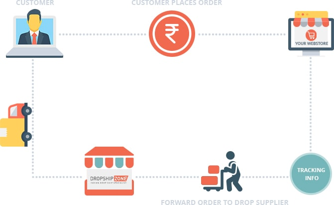 How Drop Shipping Works?